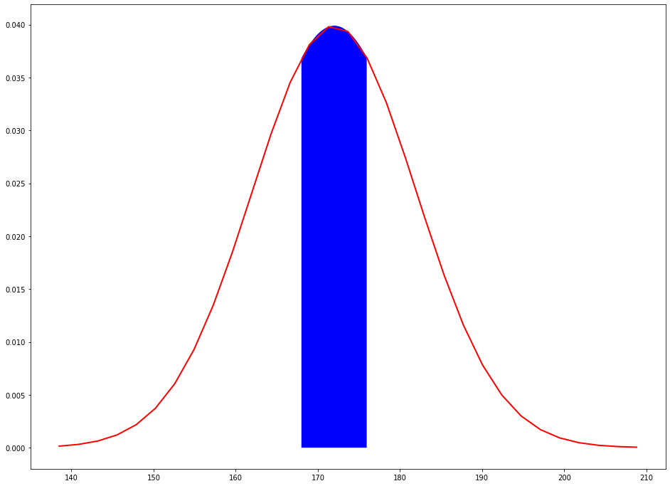 area under the curve in the range 168-176cm