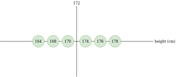 example heights with mean 172 where spread is low