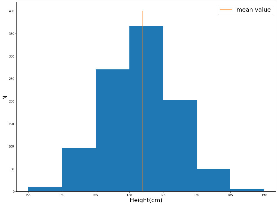 histogram plot with low variance