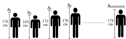 calculating mean height on the population