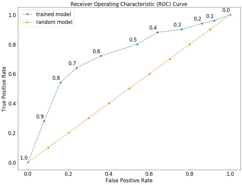 an example roc curve